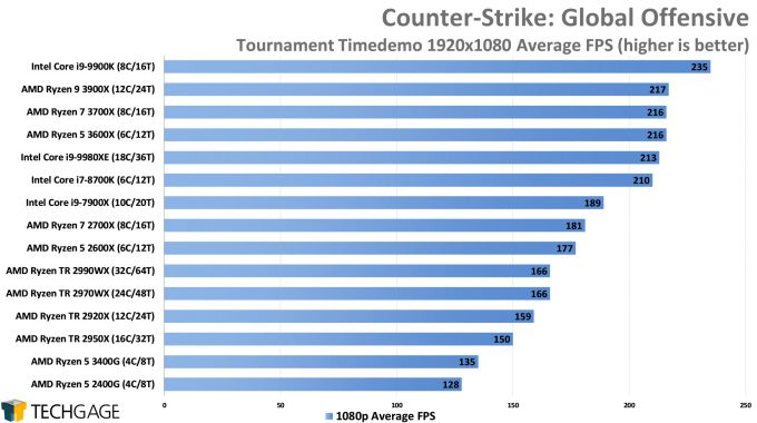 Counter-Strike Global Offensive - 1080p Average FPS (AMD Ryzen 5 3600X and 3400G)