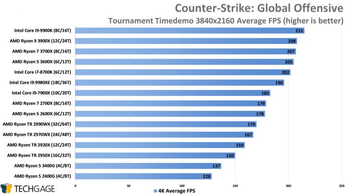 Counter-Strike Global Offensive - 4K Average FPS (AMD Ryzen 5 3600X and 3400G)