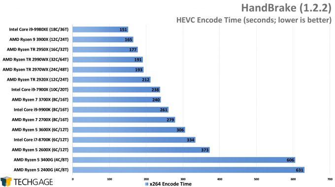 HandBrake AVC Encode Performance - (AMD Ryzen 5 3600X and 3400G)