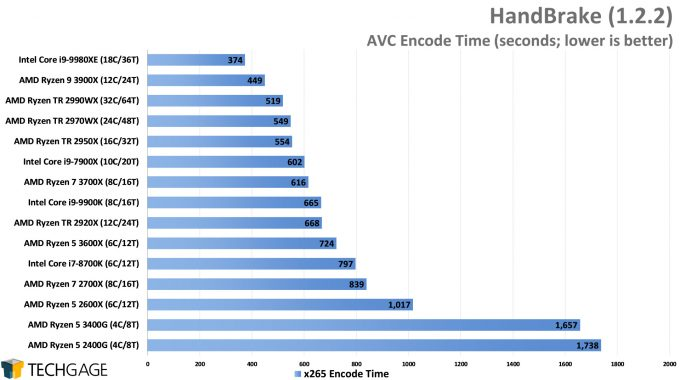 HandBrake HEVC Encode Performance - (AMD Ryzen 5 3600X and 3400G)