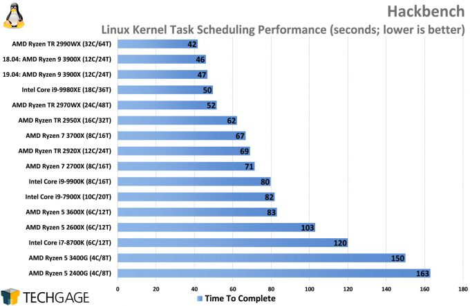Kernel Scheduling Performance (Linux, AMD Ryzen 5 3600X and 3400G)