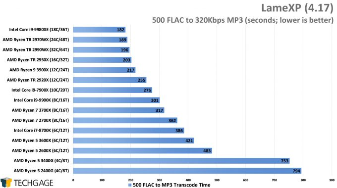 LameXP - FLAC to MP3 Encode Performance - (AMD Ryzen 5 3600X and 3400G)