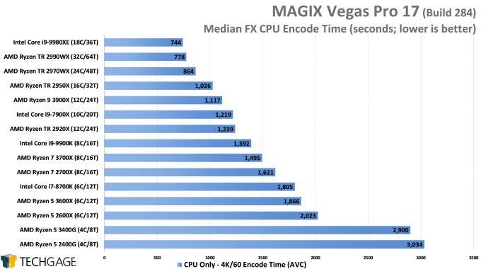 MAGIX Vegas Pro 16 - Median FX CPU Encode Performance - (AMD Ryzen 5 3600X and 3400G)