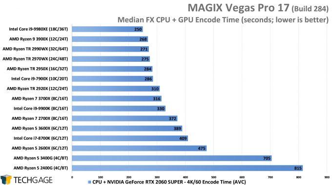 MAGIX Vegas Pro 16 - Median FX NVENC Encode Performance - (AMD Ryzen 5 3600X and 3400G)