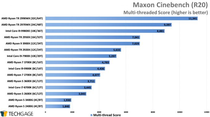 Maxon Cinebench R20 - Multi-threaded Score (AMD Ryzen 5 3600X and 3400G)