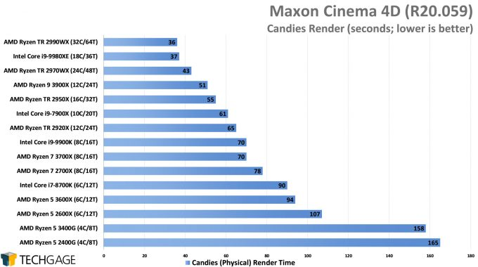 Maxon Cinema 4D R20 - Candies Render Performance (AMD Ryzen 5 3600X and 3400G)