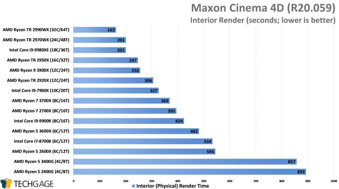 Maxon Cinema 4D R20 - Interior Render Performance (AMD Ryzen 5 3600X and 3400G)