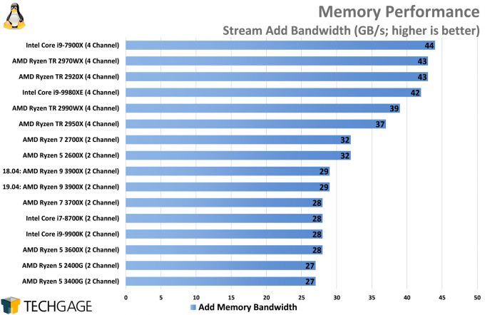 Memory Performance (Linux Stream, Add, AMD Ryzen 5 3600X and 3400G)