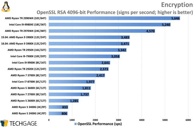 OpenSSL Encryption Performance (Linux, AMD Ryzen 5 3600X and 3400G)