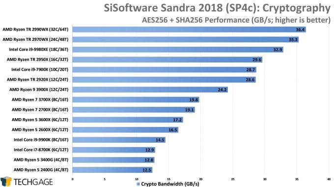 SiSoftware Sandra 2018 - Cryptography (High) Performance (AMD Ryzen 5 3600X and 3400G)