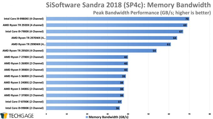 SiSoftware Sandra 2018 - Memory Bandwidth (AMD Ryzen 5 3600X and 3400G)