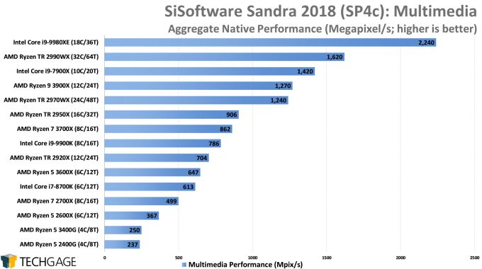 SiSoftware Sandra 2018 - Multi-media Performance (AMD Ryzen 5 3600X and 3400G)