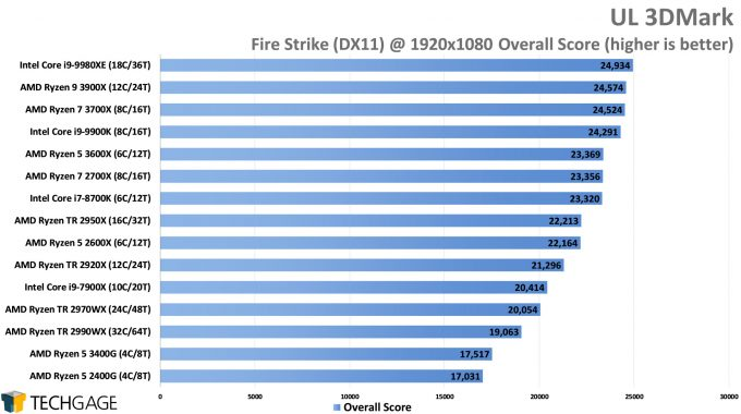 UL 3DMark - Fire Strike Overall Score (AMD Ryzen 5 3600X and 3400G)