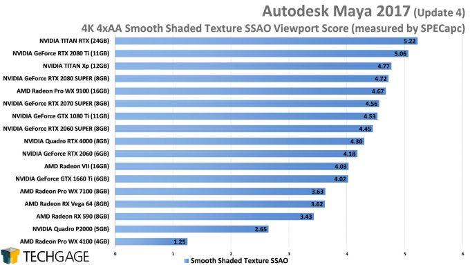 Autodesk Maya 2017 4K 4xAA Smooth Shaded Texture SSAO Viewport Performance