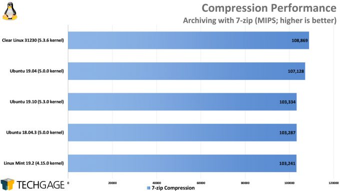 Clear Linux Performance - 7-zip Compression