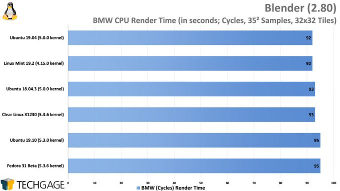 Clear Linux Performance - Blender BMW CPU Render