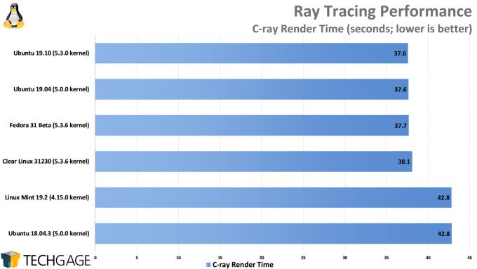 Clear Linux Performance - C-ray Ray Tracing