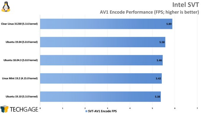 Clear Linux Performance - Intel SVT AV1 Encode