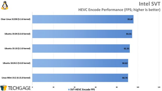 Clear Linux Performance - Intel SVT HEVC Encode