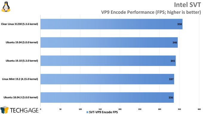 Clear Linux Performance - Intel SVT VP9 Encode