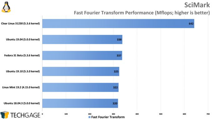 Clear Linux Performance - SciMark Fast Fourier Transform