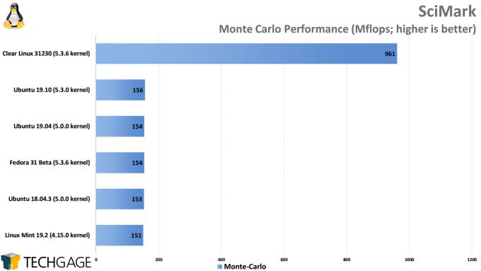 Clear Linux Performance - SciMark Monte Carlo