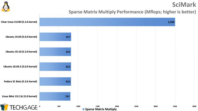 Clear Linux Performance - SciMark Sparse Matrix Multiply