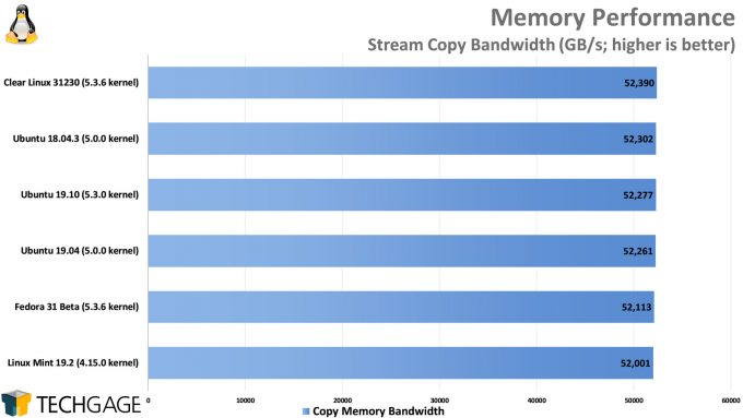 Clear Linux Performance - Stream Copy Bandwidth
