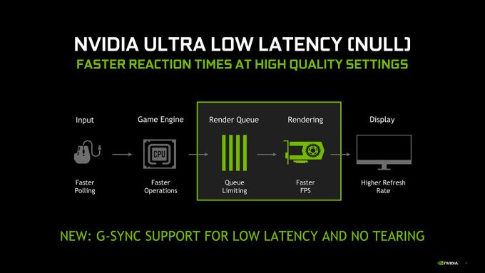 NVIDIA Ultra Low Latency Mode (NULL)