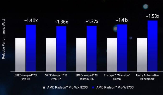 AMD Radeon Pro WX 8200 vs W5700