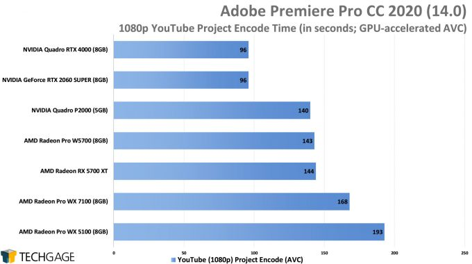 Adobe Premiere Pro 2020 - 1080p YouTube CPU Encode (AVC) Performance (AMD Radeon Pro W5700)