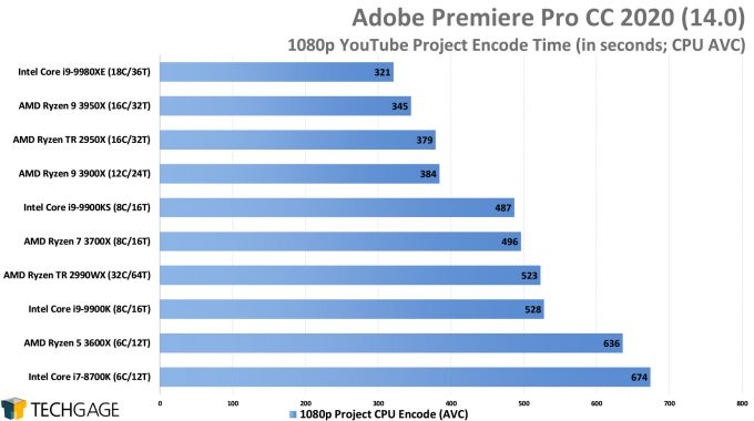 Adobe Premiere Pro 2020 - 1080p YouTube CPU Encode (AVC) Performance (AMD Ryzen 9 3950X 16-core Processor)