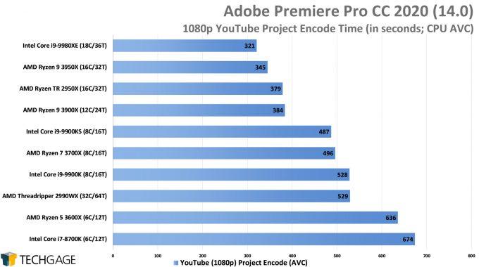 Adobe Premiere Pro 2020 - 1080p YouTube CPU Encode (AVC) Performance (AMD Ryzen 9 3950X, Update 2)