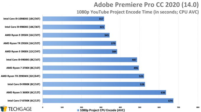 Adobe Premiere Pro 2020 - 1080p YouTube CPU Encode (AVC) Performance (Intel Core i9-10980XE)