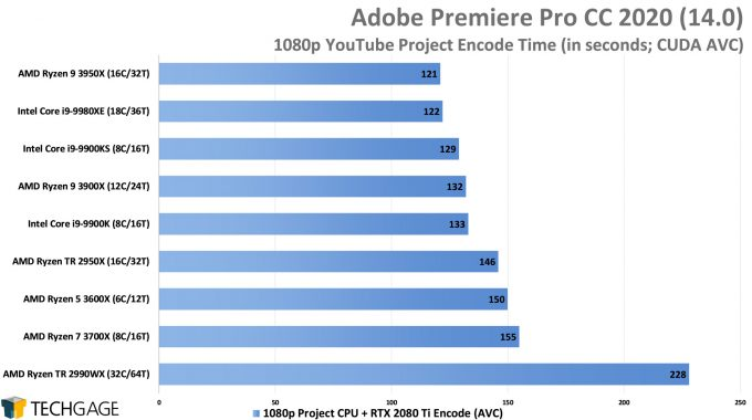 Adobe Premiere Pro 2020 - 1080p YouTube CPU Encode (CUDA, AVC) Performance (AMD Ryzen 9 3950X 16-core Processor)