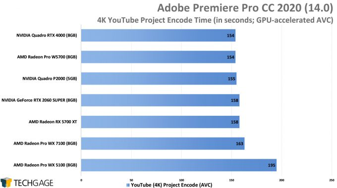 Adobe Premiere Pro 2020 - 4K YouTube CPU Encode (AVC) Performance (AMD Radeon Pro W5700)