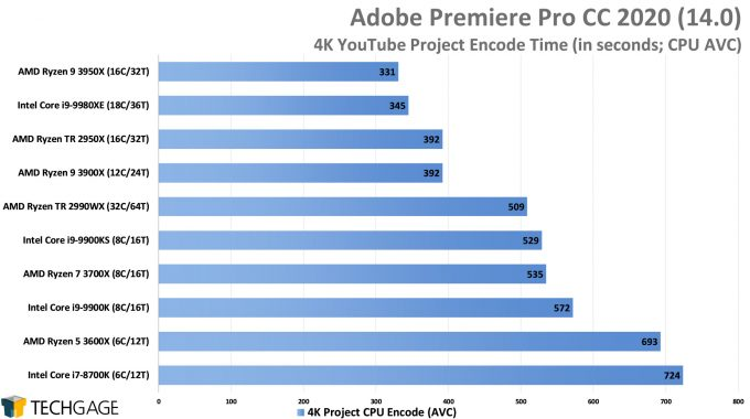Adobe Premiere Pro 2020 - 4K YouTube CPU Encode (AVC) Performance (AMD Ryzen 9 3950X 16-core Processor)