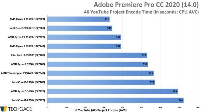 Adobe Premiere Pro 2020 - 4K YouTube CPU Encode (AVC) Performance (AMD Ryzen 9 3950X, Update 2)
