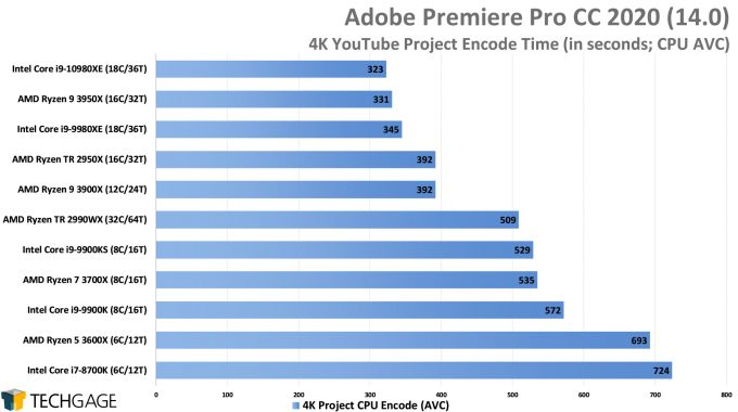 Adobe Premiere Pro 2020 - 4K YouTube CPU Encode (AVC) Performance (Intel Core i9-10980XE)