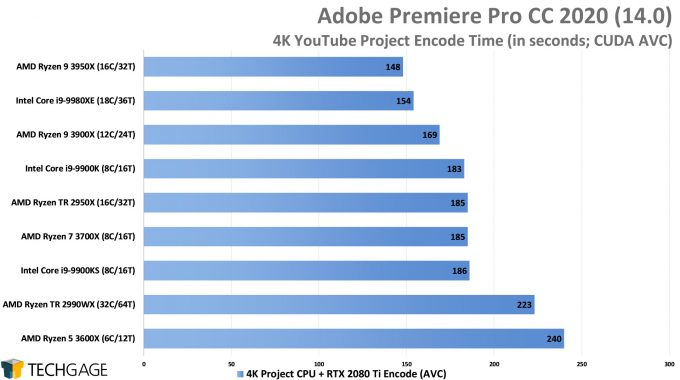 Adobe Premiere Pro 2020 - 4K YouTube CPU Encode (CUDA, AVC) Performance (AMD Ryzen 9 3950X 16-core Processor)