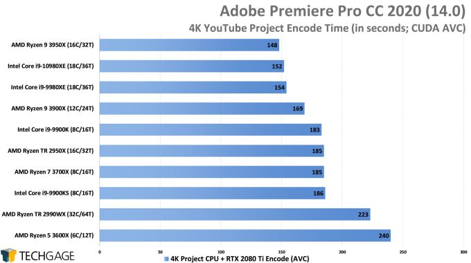 Adobe Premiere Pro 2020 - 4K YouTube CPU Encode (CUDA, AVC) Performance (Intel Core i9-10980XE)