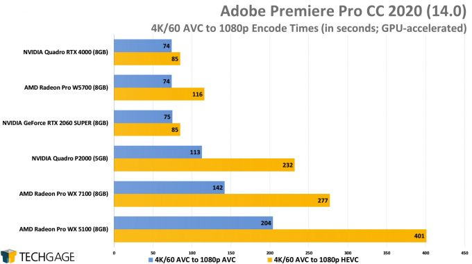 Adobe Premiere Pro 2020 - 4K60 AVC to 1080p AVC And HEVC Encode Performance (AMD Radeon Pro W5700)