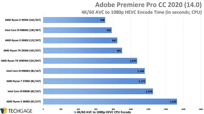 Adobe Premiere Pro 2020 - 4K60 AVC to 1080p HEVC Encode Performance (AMD Ryzen 9 3950X 16-core Processor)
