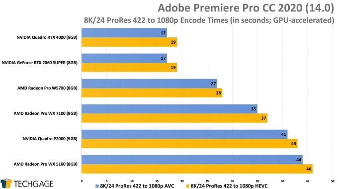Adobe Premiere Pro 2020 - 8K24 ProRes 422 to 1080p AVC And HEVC Encode Performance (AMD Radeon Pro W5700)