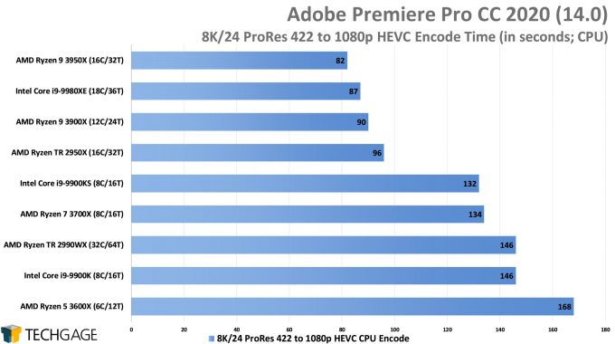 Adobe Premiere Pro 2020 - 8K24 ProRes 422 to 1080p HEVC Encode Performance (AMD Ryzen 9 3950X 16-core Processor)