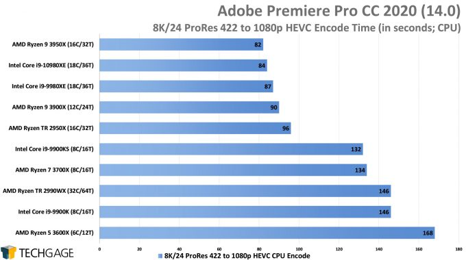 Adobe Premiere Pro 2020 - 8K24 ProRes 422 to 1080p HEVC Encode Performance (Intel Core i9-10980XE)