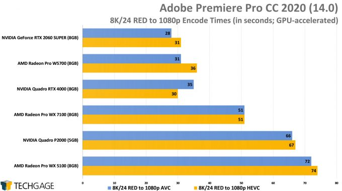Adobe Premiere Pro 2020 - 8K24 RED to 1080p AVC And HEVC Encode Performance (AMD Radeon Pro W5700)