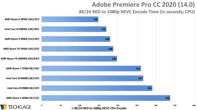 Adobe Premiere Pro 2020 - 8K24 RED to 1080p HEVC Encode Performance (AMD Ryzen 9 3950X 16-core Processor)