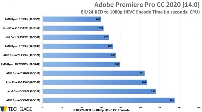 Adobe Premiere Pro 2020 - 8K24 RED to 1080p HEVC Encode Performance (Intel Core i9-10980XE)
