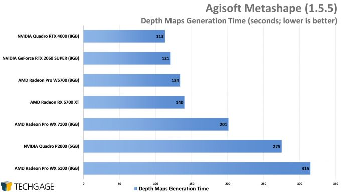 Agisoft Metashape - Depths Maps Generation Time (AMD Radeon Pro W5700)